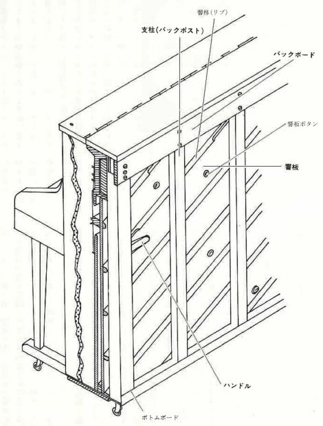 楽器の事典ピアノ 第7章 ピアノの種類およびその構造と機能  6 内部の構造・機能 音に関する部分